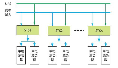 方案4:大容量ups与市电并联分散式供电
